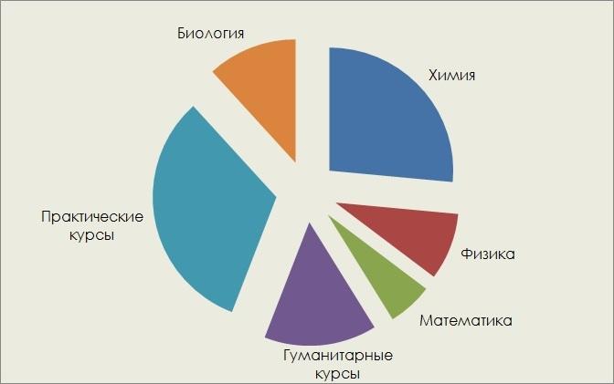 график химера